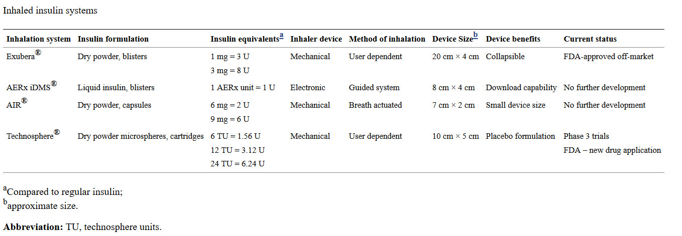 Inhaled insulin systems