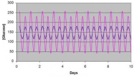 hba1c graph