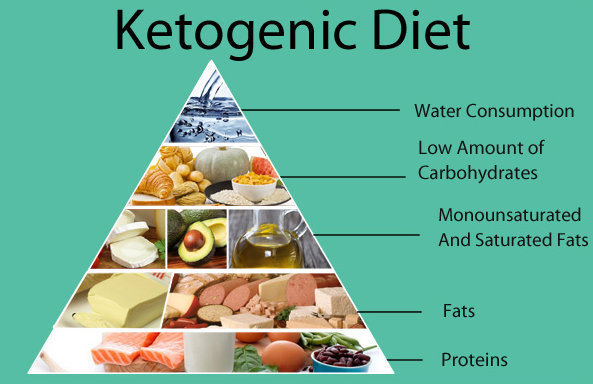 A pyramid of ketogenic diet.picture